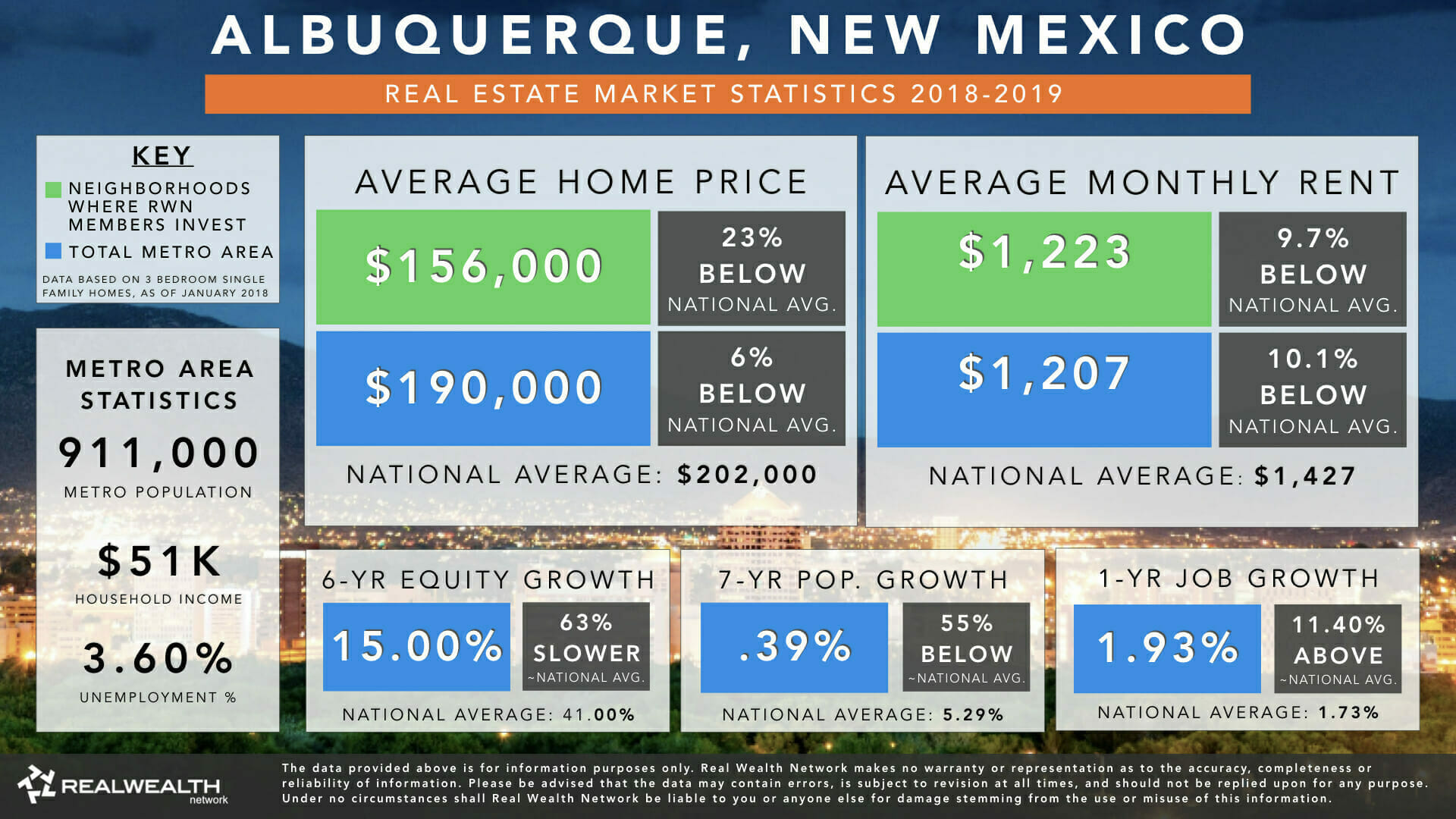 Albuquerque Real Estate Market Trends & Statistics for 2019