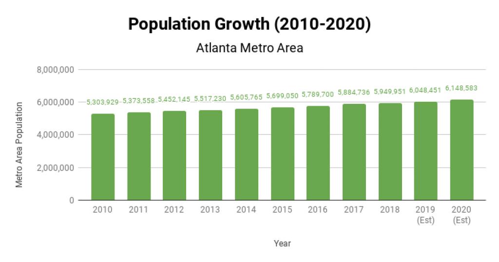 Atlanta Real Estate Market Population Growth 2010-2020
