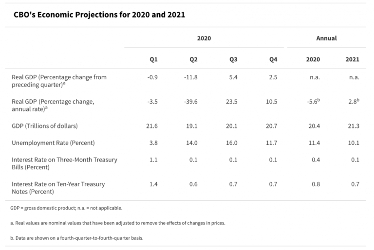 Image Highlighting CBOs Economic Projections 2020-2021
