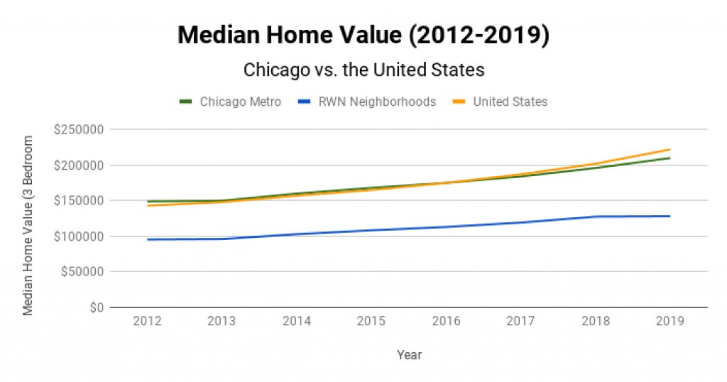 Chicago Real Estate Market Median Home Value 2012-2019