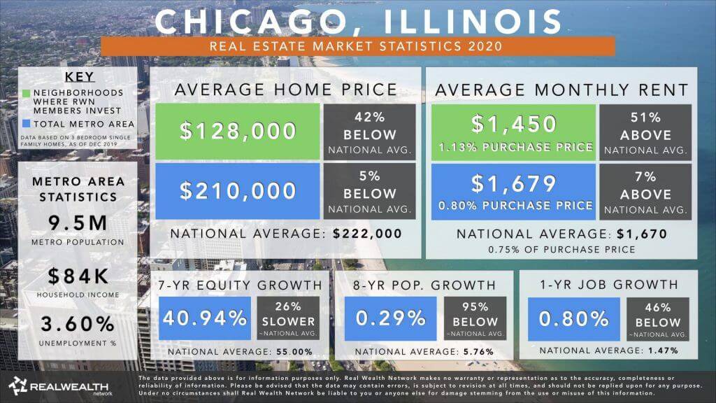 Chicago Real Estate Market Trends & Statistics 2020