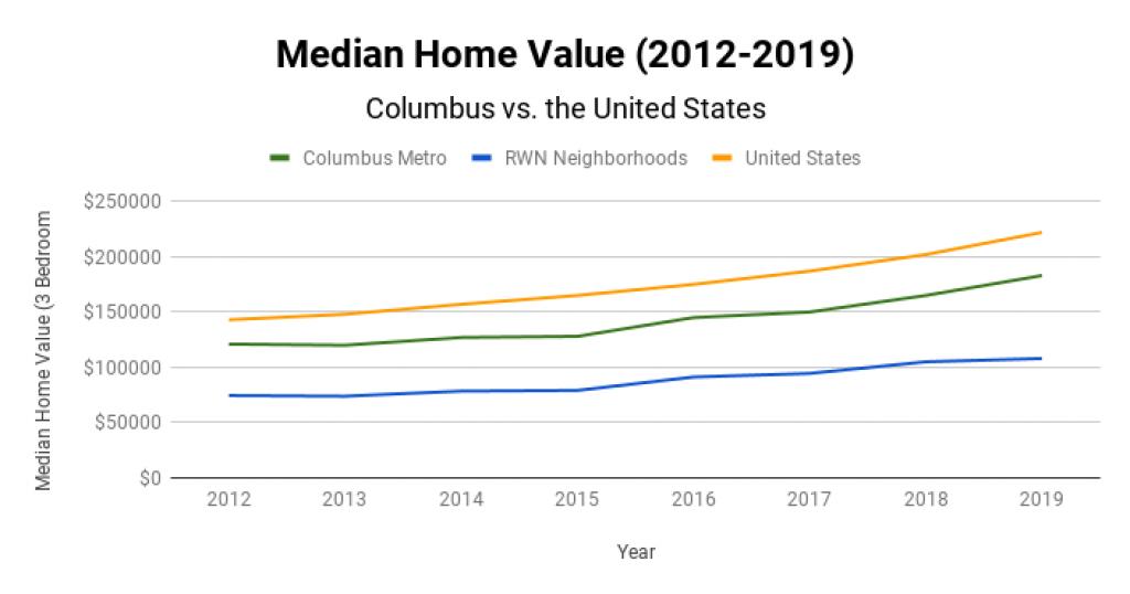 Columbus Real Estate Market Median Home Value 2012-2019
