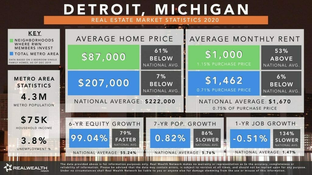 Detroit Real Estate Market Trends & Statistics 2020