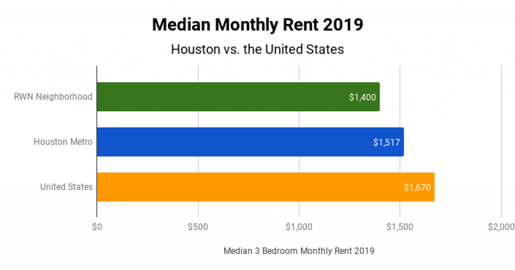Houston Real Estate Market Median Monthly Rent 2019