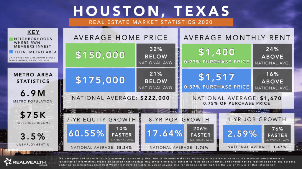 Houston Real Estate Market Trends & Statistics 2020