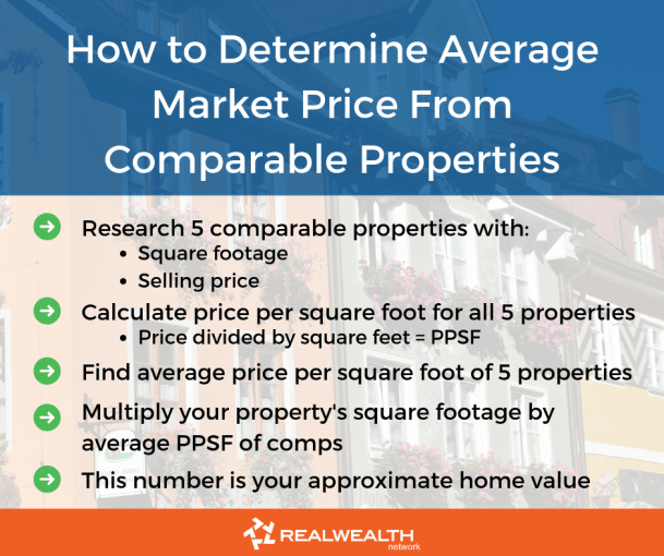 How to determine average market price from comps image