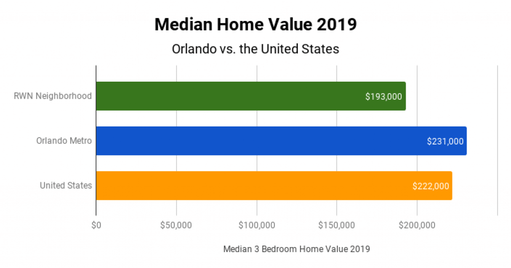 Orlando Real Estate Market Median Home Value 2019