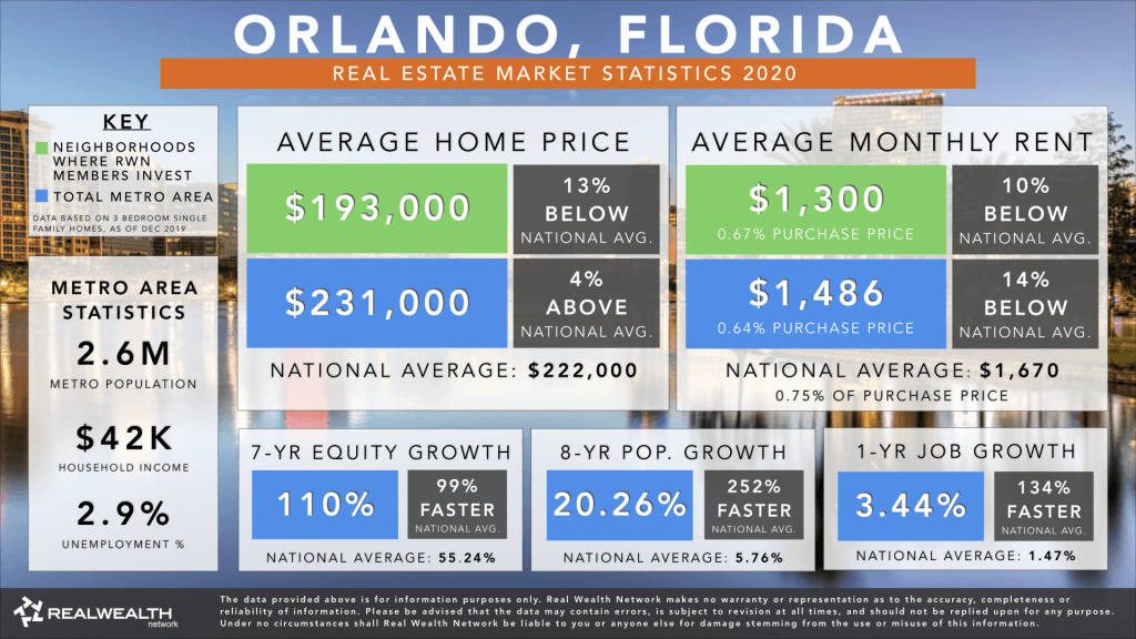 Orlando Real Estate Market Trends & Statistics 2020