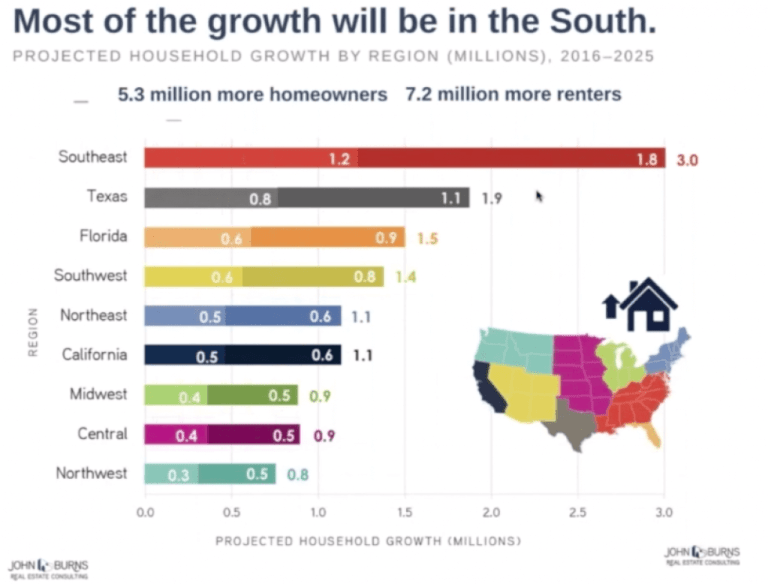 Projected Household Growth by Region 2016-2026