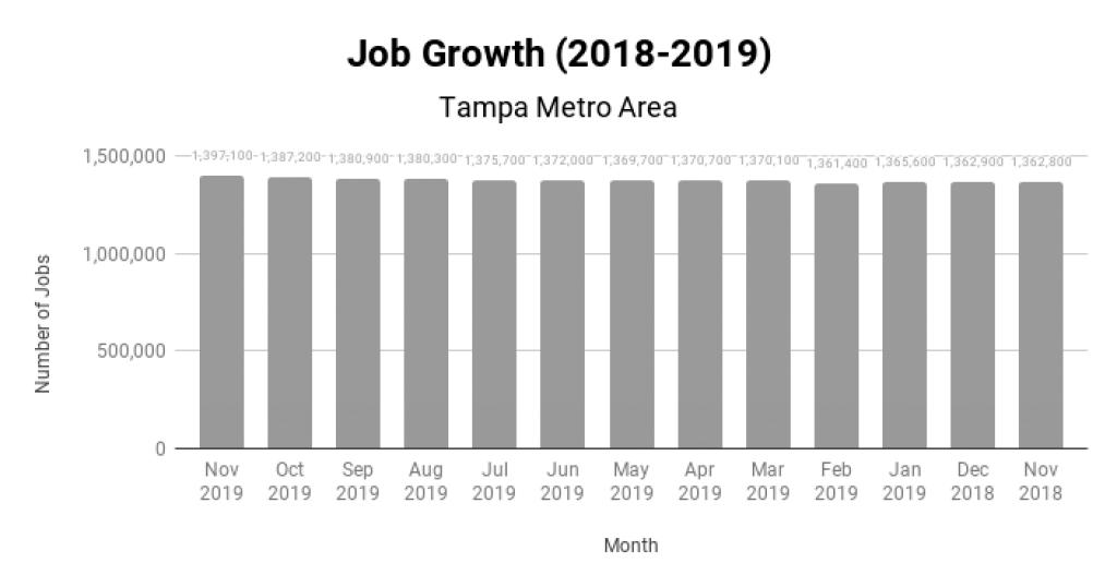 Tampa Real Estate Market Job Growth 2018-2019