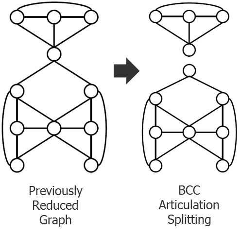 Resetting Expectations on Multi-Patterning Decomposition