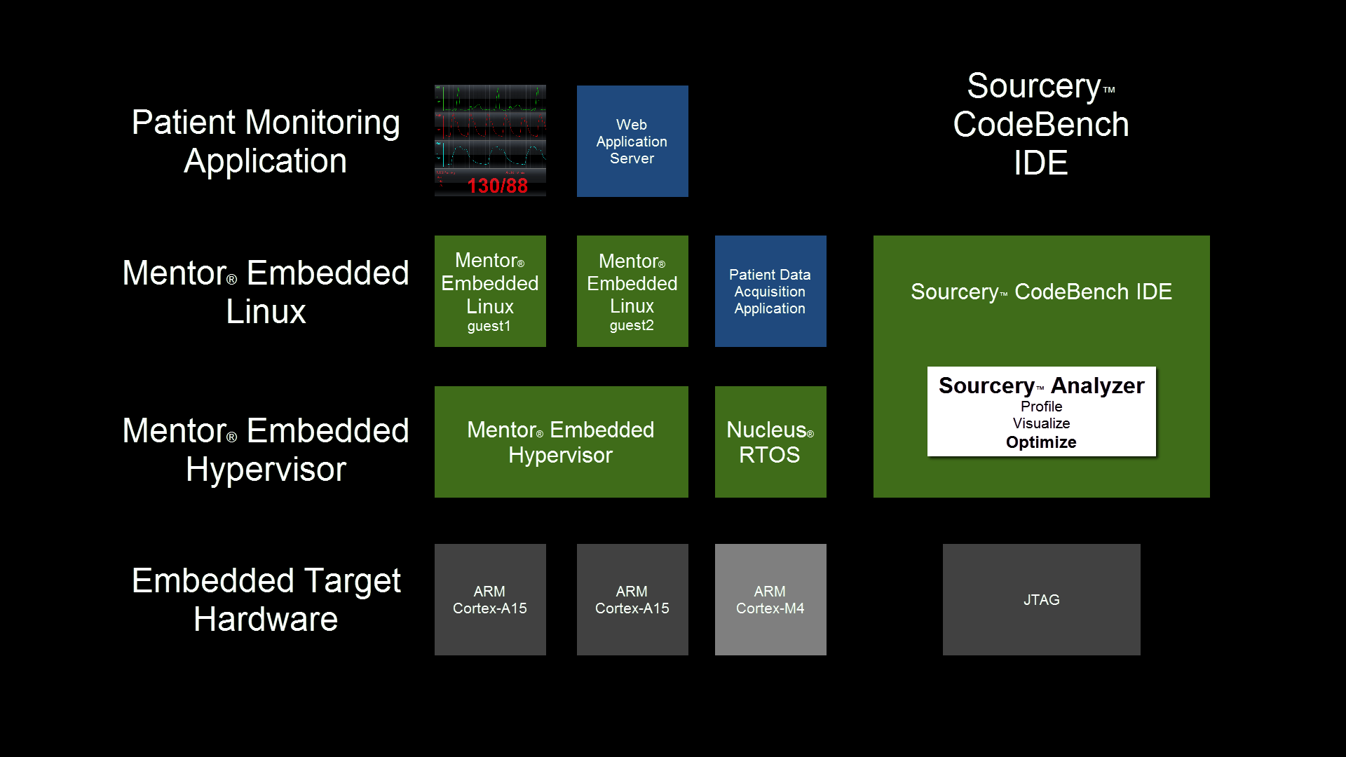 hight resolution of mentor embedded solutions for complex soc designs