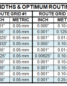 Table trace widths  optimum routing grids also inch to metric conversion tables for pcb design tom hausherr  blog rh blogsntor