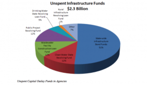 Unspent Capital Infrastructure Funds, OSA 2015