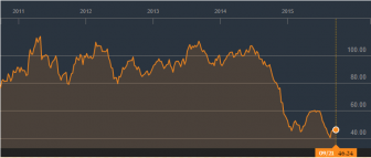 Five year WTI crude oil prices from Bloomberg. Accessed 9/21/2015.