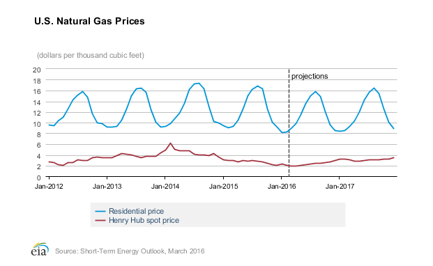 US Natural Gas Prices