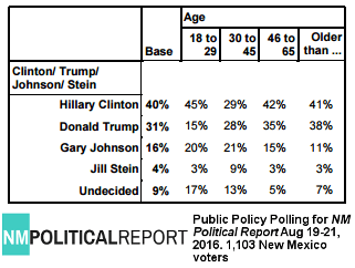 Pres race by age