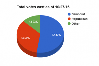 Early in-person and absentee votes cast, as of end of day 10/27/16.