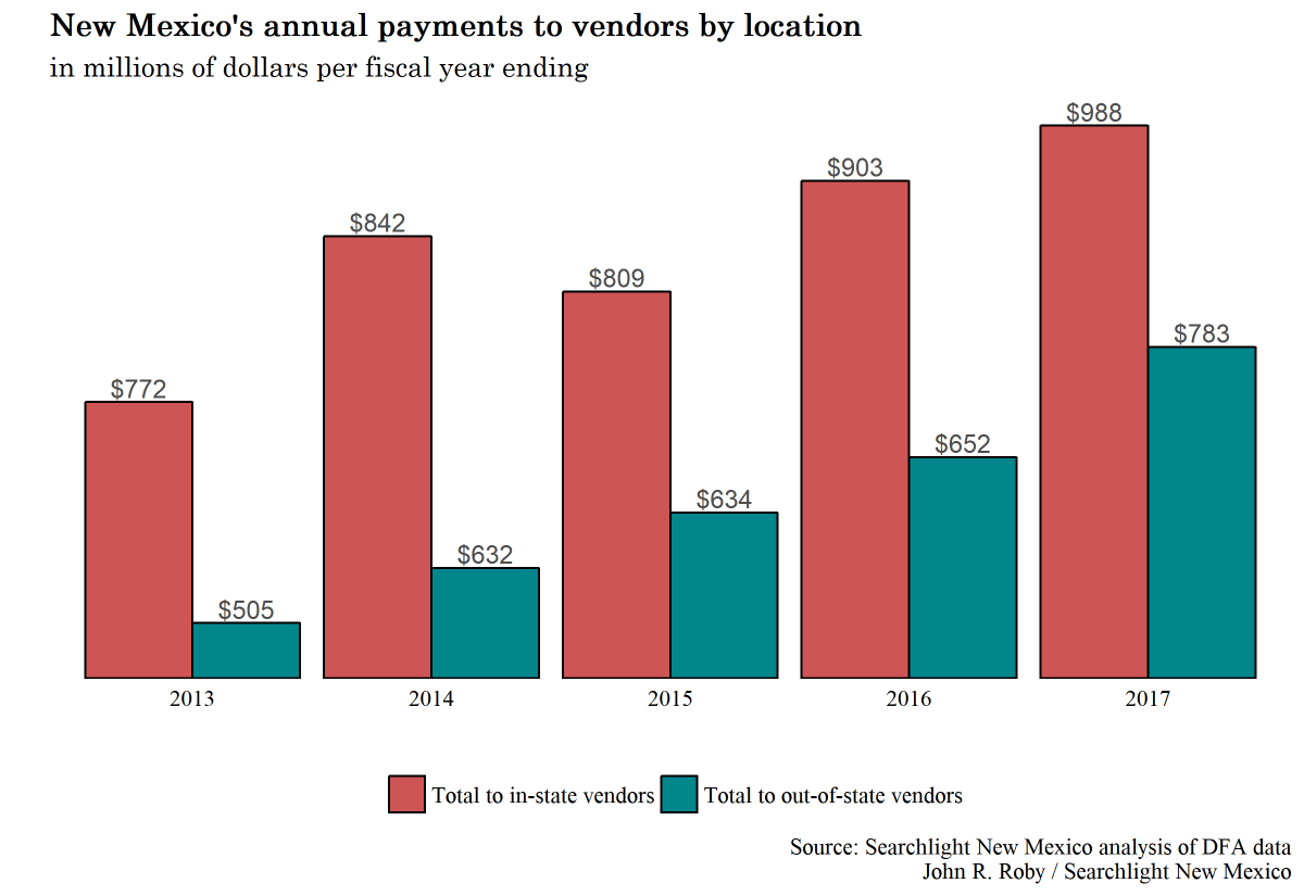 For contracts, New Mexico increasingly looks elsewhere: Analysis finds growing reliance on out-of-state vendors