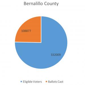 Bernalillo_Co
