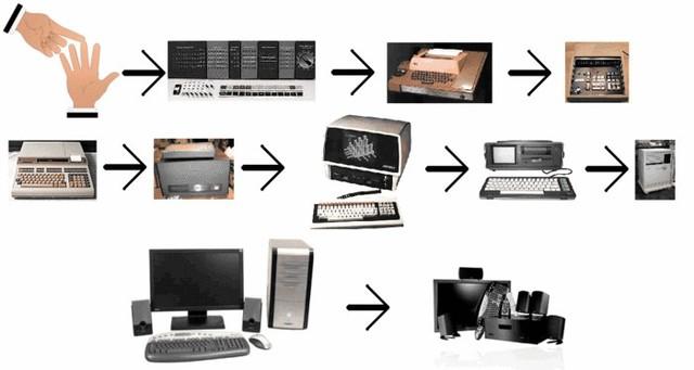 Image result for Povijesni razvoj računala