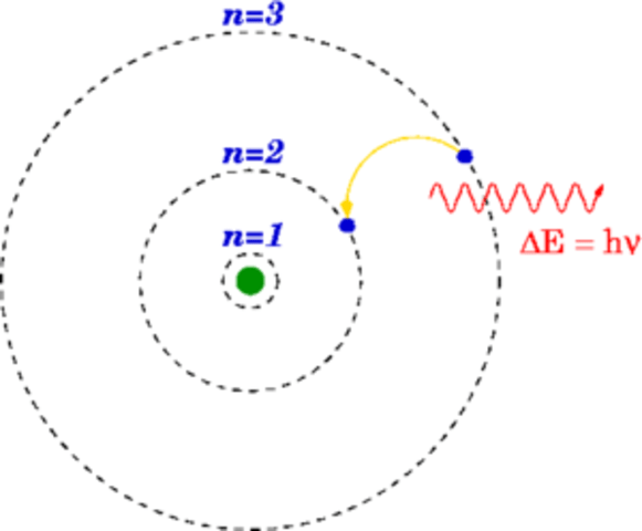 bohr rutherford diagram of gold