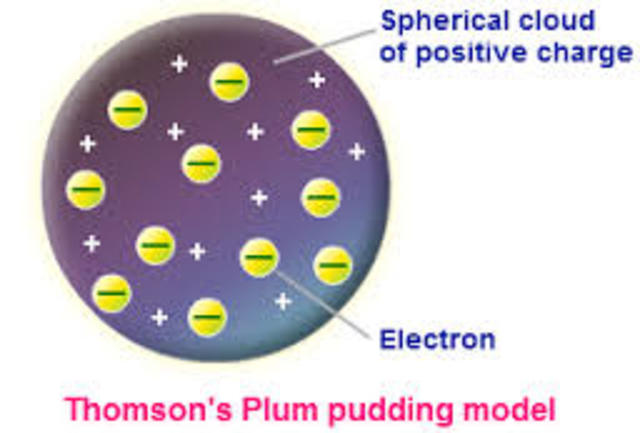Models of the Atom  Leah Wilson timeline   Timetoast timelines