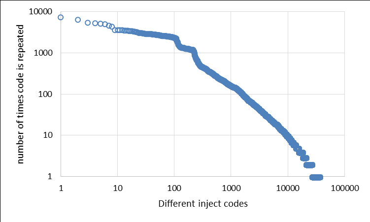 Observations on Zeus botnet targets and activity over time