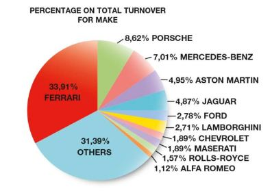 Percentage on Total Turnover for Make