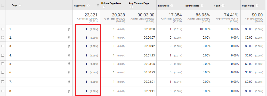 find harmful pages in analytics