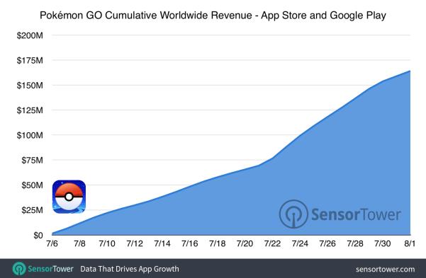 """Résultat de recherche d'images pour """"pokemon go cumulative worldwide"""""""