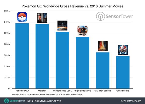 """Résultat de recherche d'images pour """"pokemon go gross worldwide"""""""