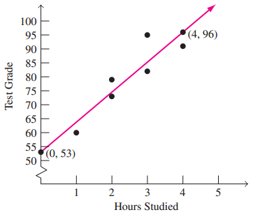 [Solved] The graph below shows the hours studied and the