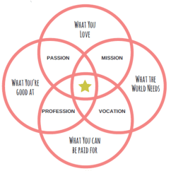 Diagram A Sentence Easy Steps Of Paper Making Process How To Find Your Life Purpose In 4 I Started With These And Created This Workbook For You Follow Along