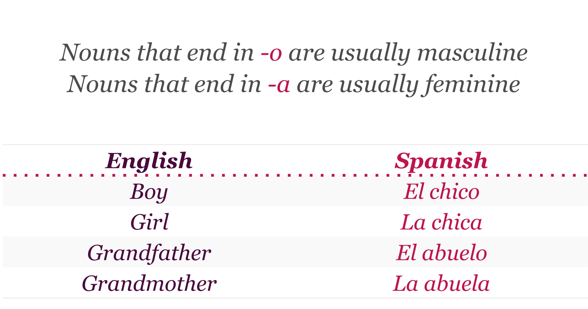 Learn Spanish Lesson 25 Genders And Plural Forms Of Nouns