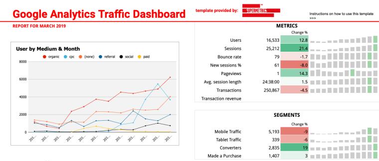 Google Analytics traffic dashboard.