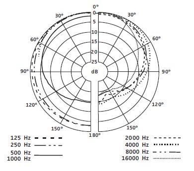 Sennheiser e 602-II Cardioid Instrument Microphone » Sonic
