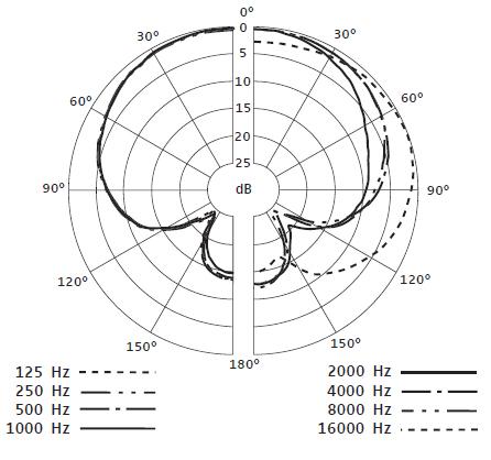 Sennheiser e 614 Polarized Condenser Microphone » Sonic Circus