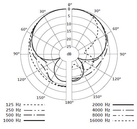 Sennheiser e 845 Super Cardioid Vocal Microphone » Sonic