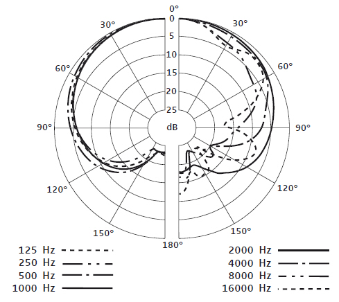 Sennheiser e 901 Instrument Condenser Microphone » Sonic