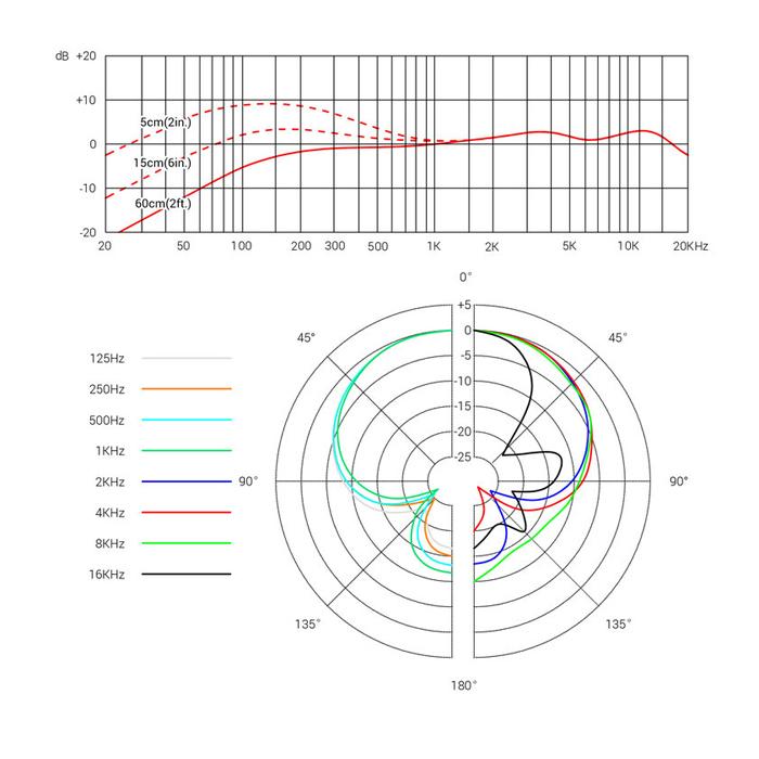 sE Electronics V7 MC1 Wireless Supercardioid Dynamic