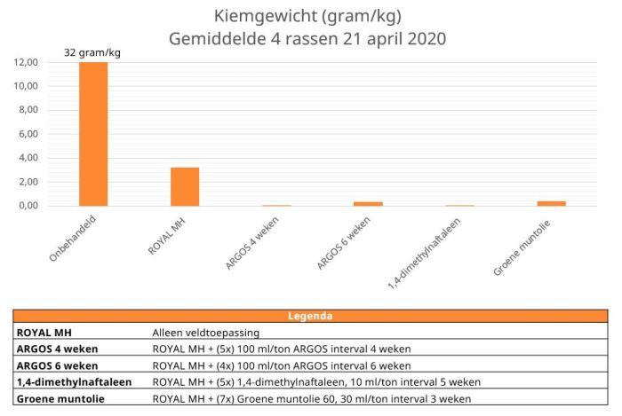 kiemgewicht bewaaronderzoek 2019-2020 wur open teelten