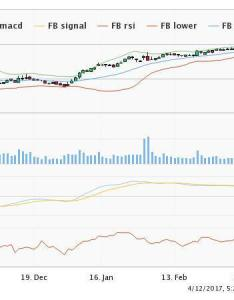 Fb stock technical chart also will the new  instagram direct hurt snap inc nyse rh amigobulls