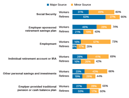 Expected (Workers Expecting to Retire) and Actual (Retirees) Sources of Income in Retirement