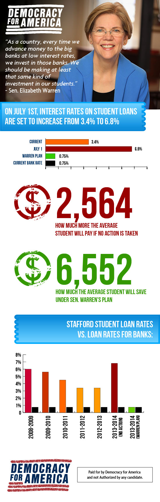 Student loan debt makes up a large portion of the debt in this country today. Democracy For America - INFOGRAPHIC: Students save ...