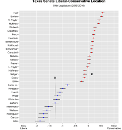 as with their house counterparts it s important to keep in mind that republican senators can register lib con scores that are noticeably lower than those  [ 5600 x 6400 Pixel ]