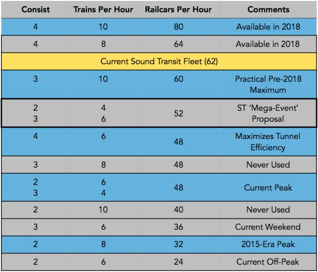 Link Railcar Capacity