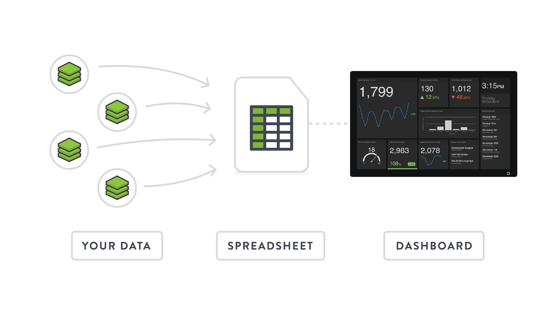 Getting your data into spreadsheets – Geckoboard Help Center