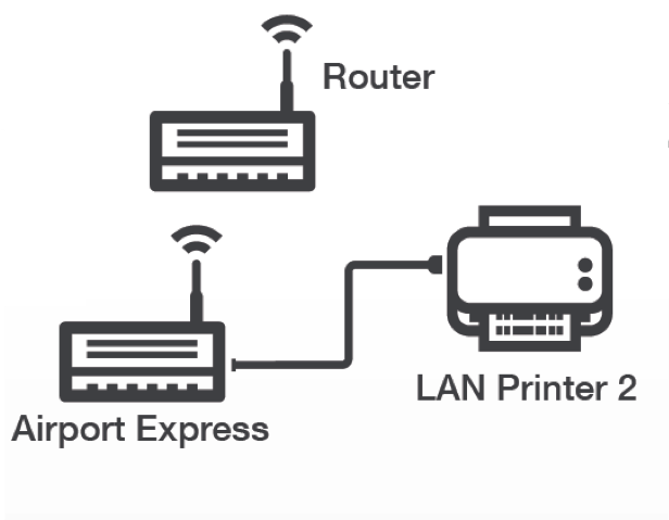 Connecting a LAN (ethernet) printer via Airport Express