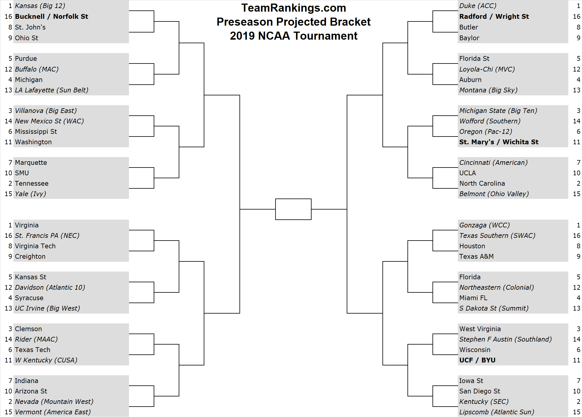 Preseason Bracketology Ncaa Tournament Bracket Notes
